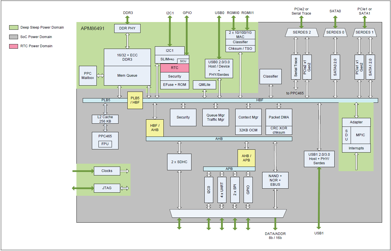 Hardware Platform And Usage Impressions Thecus N2310 Budget 2 Bay Galaxy Note 3 Block Diagram From The Above It Is Clear That We Dont Need Any Bridge Chips To Enable Various Ports Of Usb 20 30 Are