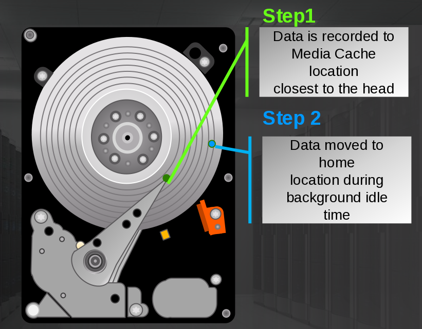 HGST Expands Ultrastar C10K Family with 1.8 TB 12 Gbps SAS HDD