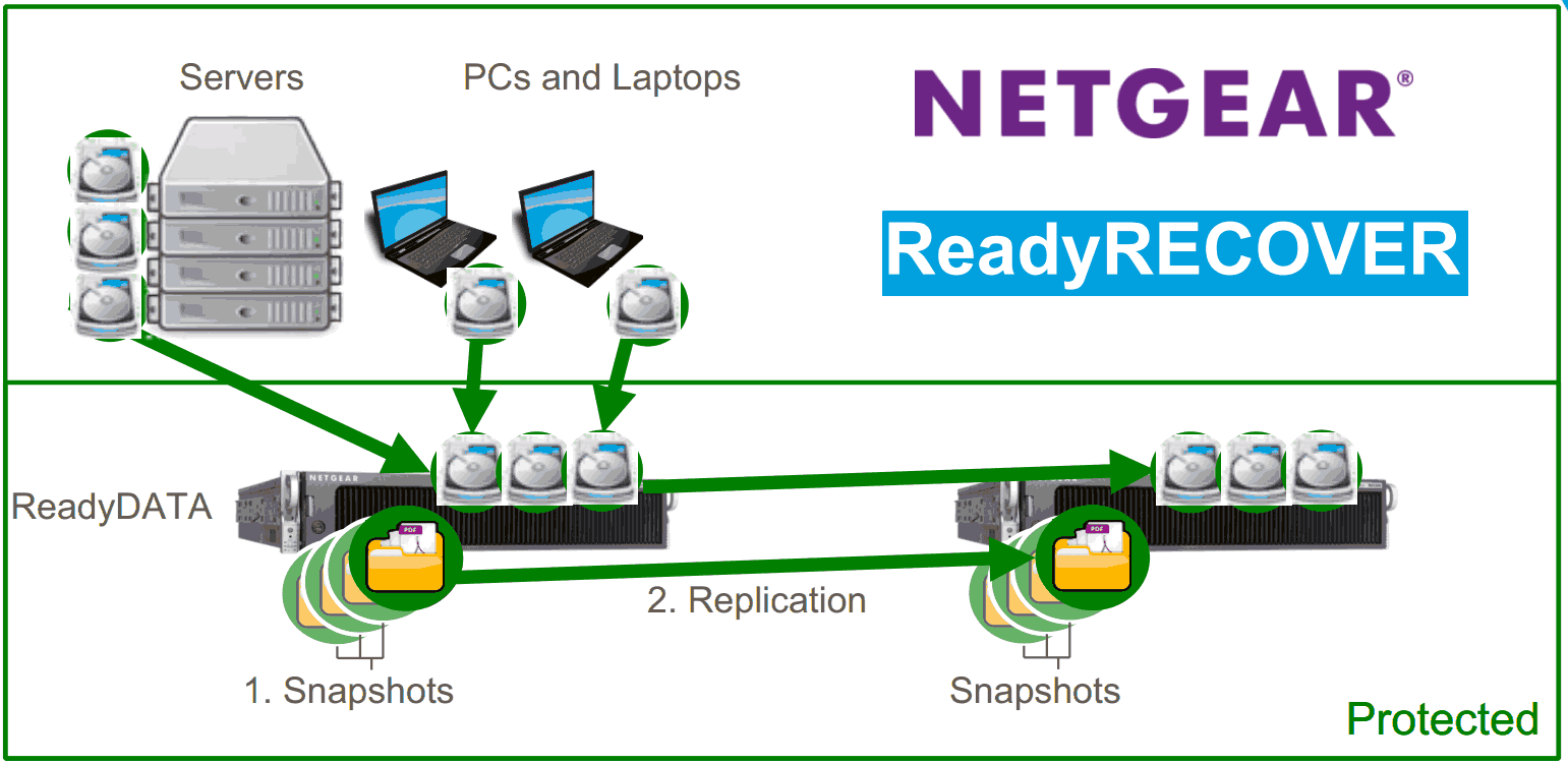 Netgear Launches ReadyRECOVER Appliances for Data Backup and Recovery
