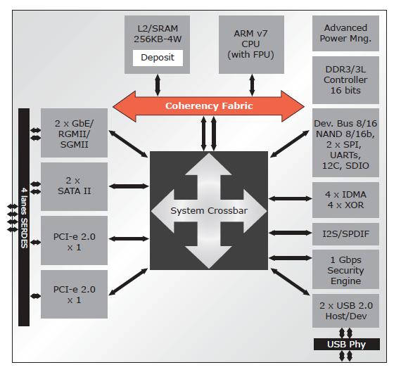 Hardware Platform & Setup Impressions - Seagate NAS 4-Bay