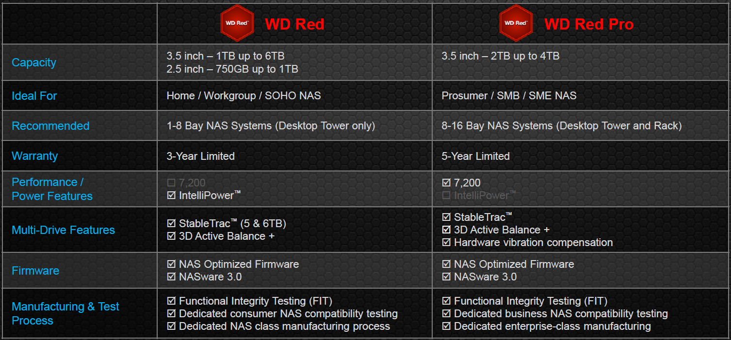 Western Digital Updates Red NAS Drive Lineup with 6 TB and