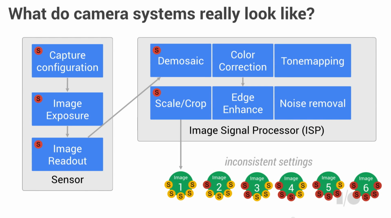Manual Camera Controls and RAW in Android L