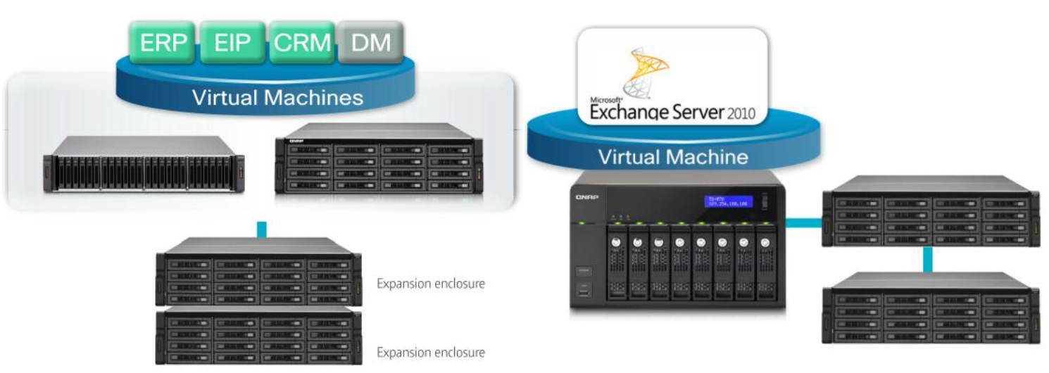 QNAP's Virtualization Station - NAS Units as VM Hosts: QNAP's