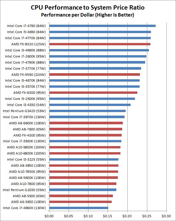 cpu performance chart: Intel processor price performance chart amd vs intel laptop