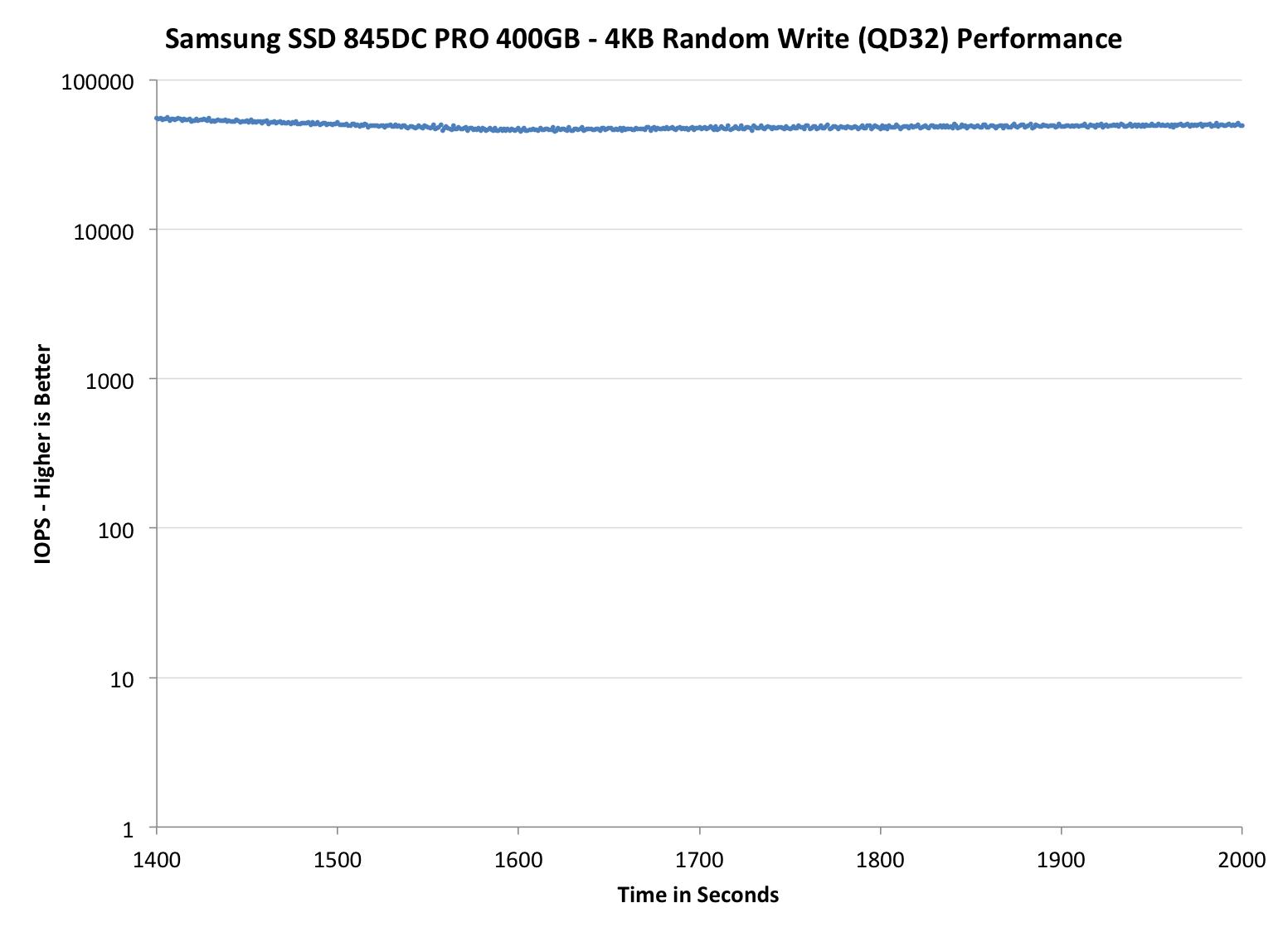 Samsung 845DC PRO 400GB