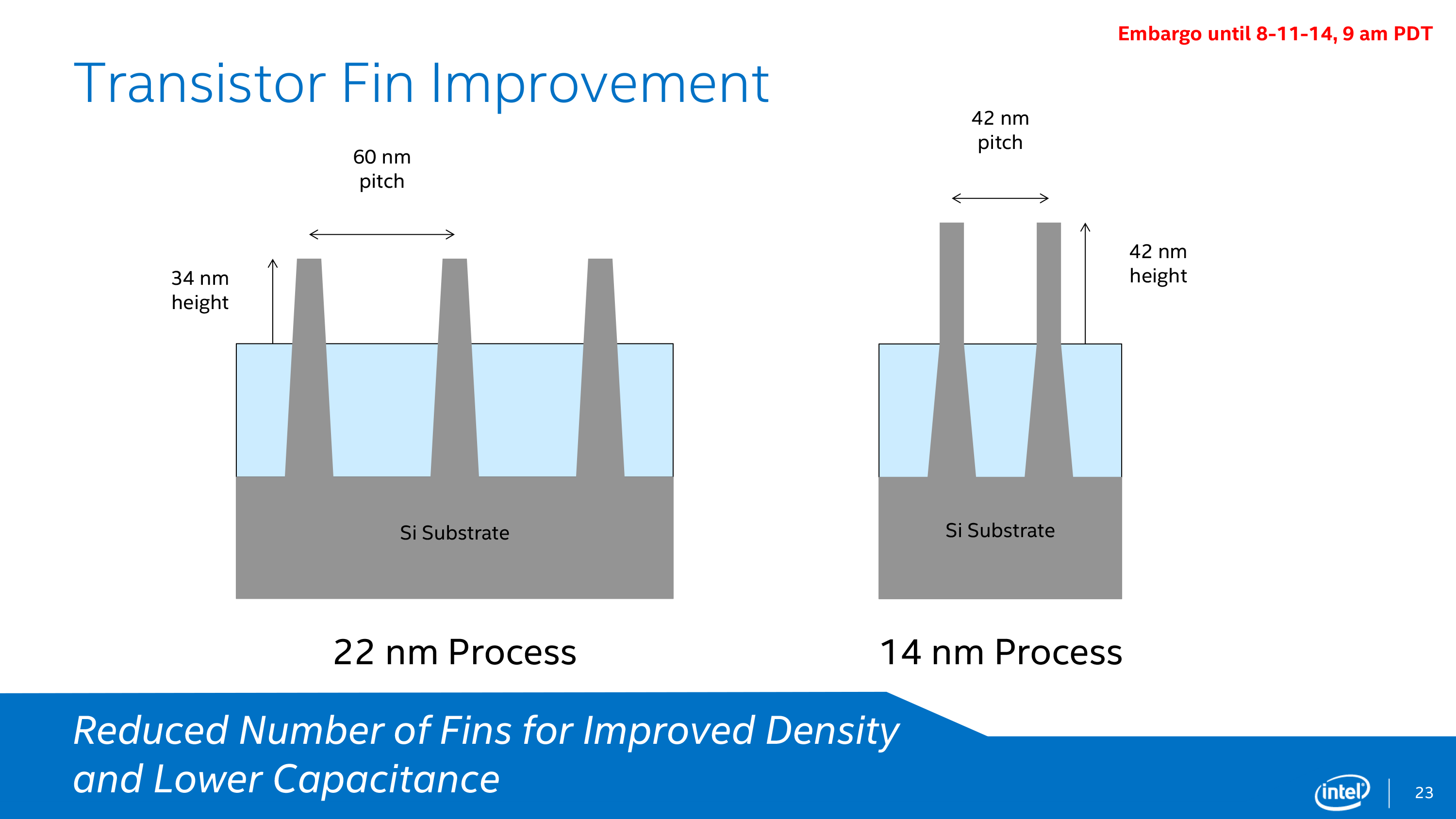 Intel's 14nm Technology in Detail