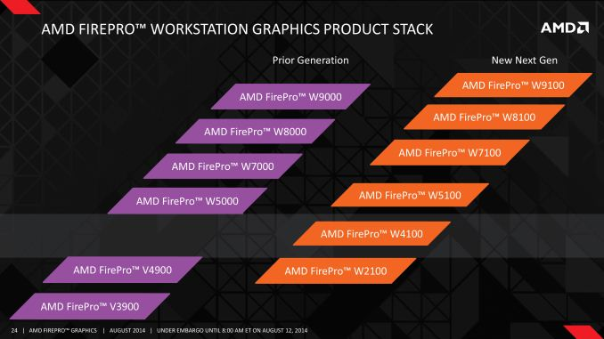 Anandtech Com Amd Completes Firepro Refresh Adds 4 New Firepro Cards I4memory Com Different Look At Memory