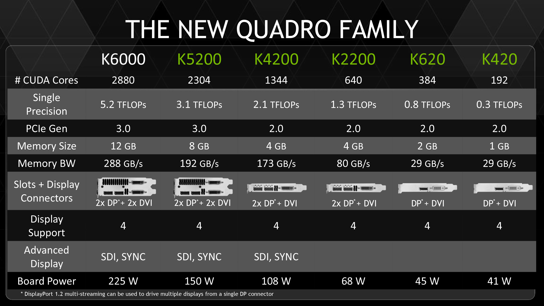 NVIDIA Refreshes Quadro Lineup, Launches 5 New Quadro Cards