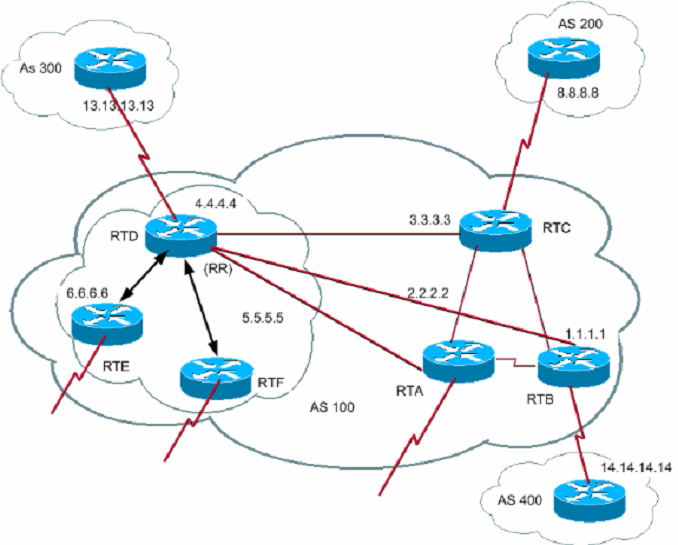 isolated internet outages caused by bgp spike