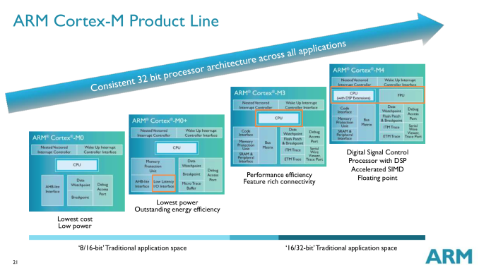 ARM's Cortex M: Even Smaller and Lower Power CPU Cores