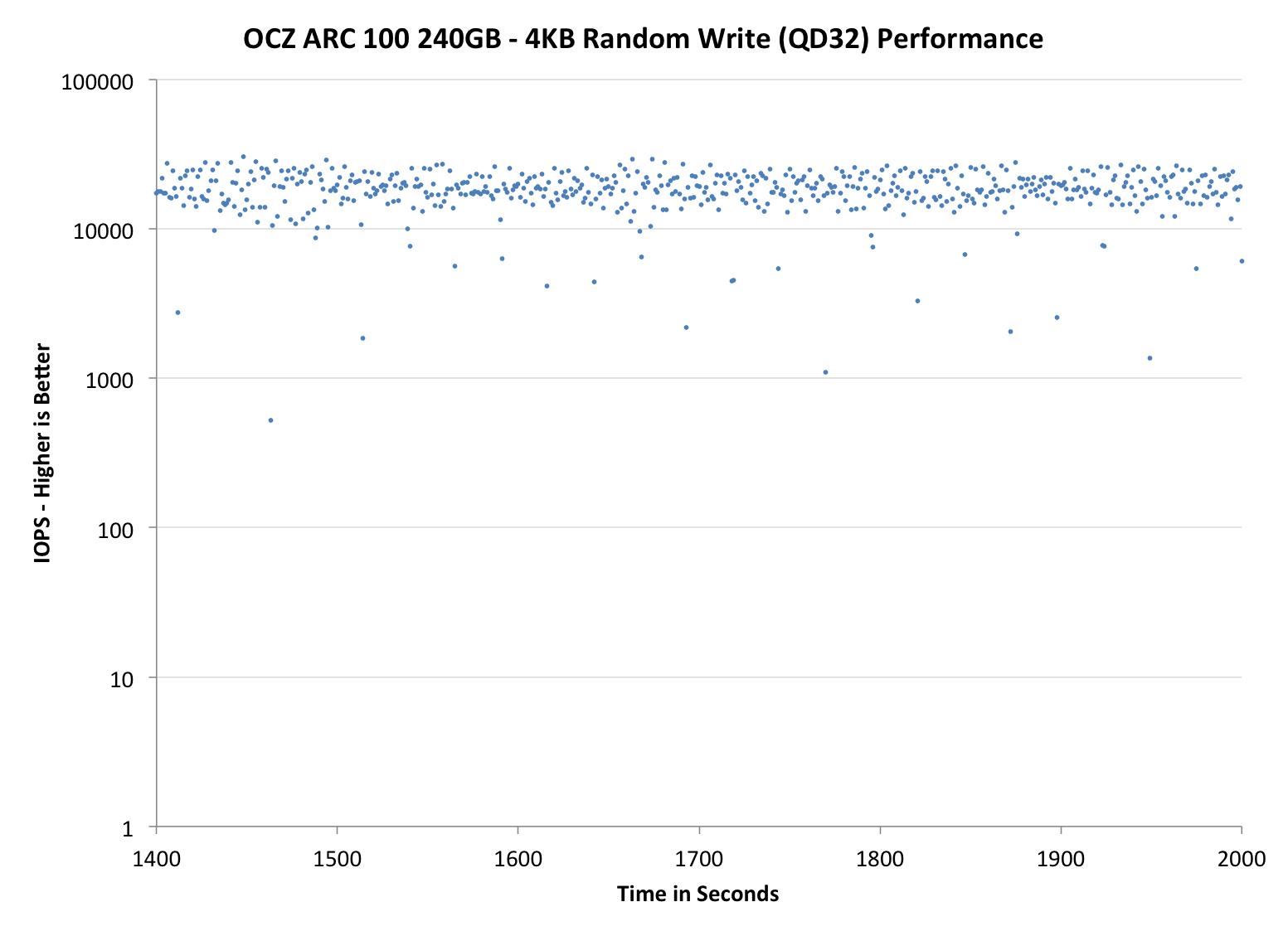 OCZ ARC 100 240GB