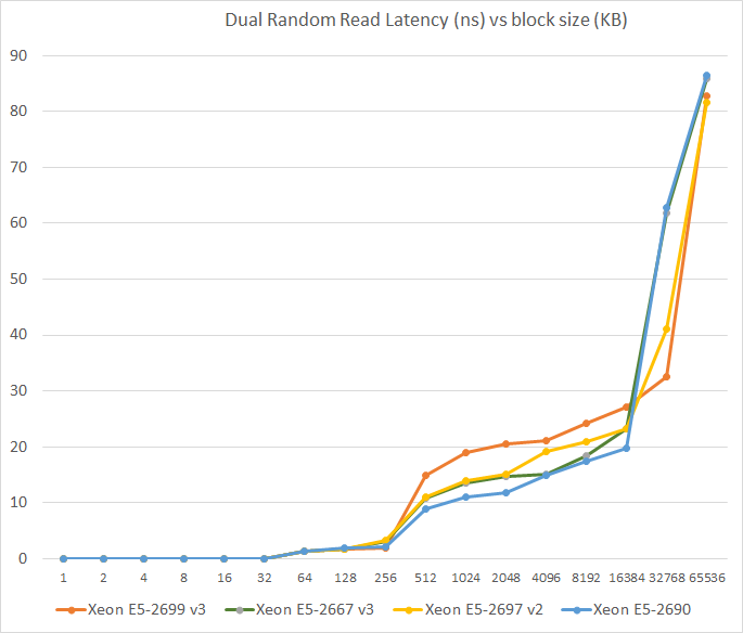 Memory Subsystem: Latency - Intel Xeon E5 Version 3: Up to