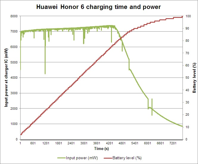 Charging_rate_Honor6_575px.jpg