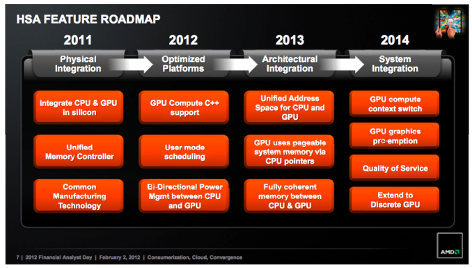 Tonga's Microarchitecture – What We're Calling GCN 1 2 - AMD
