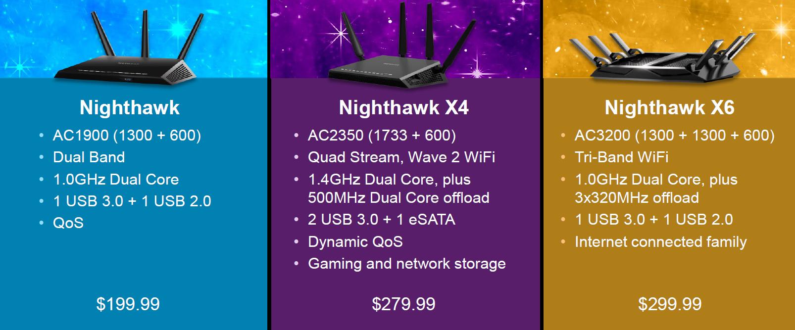 Netgear R7500 Nighthawk X4 Integrates Quantenna 4x4 ac Radio