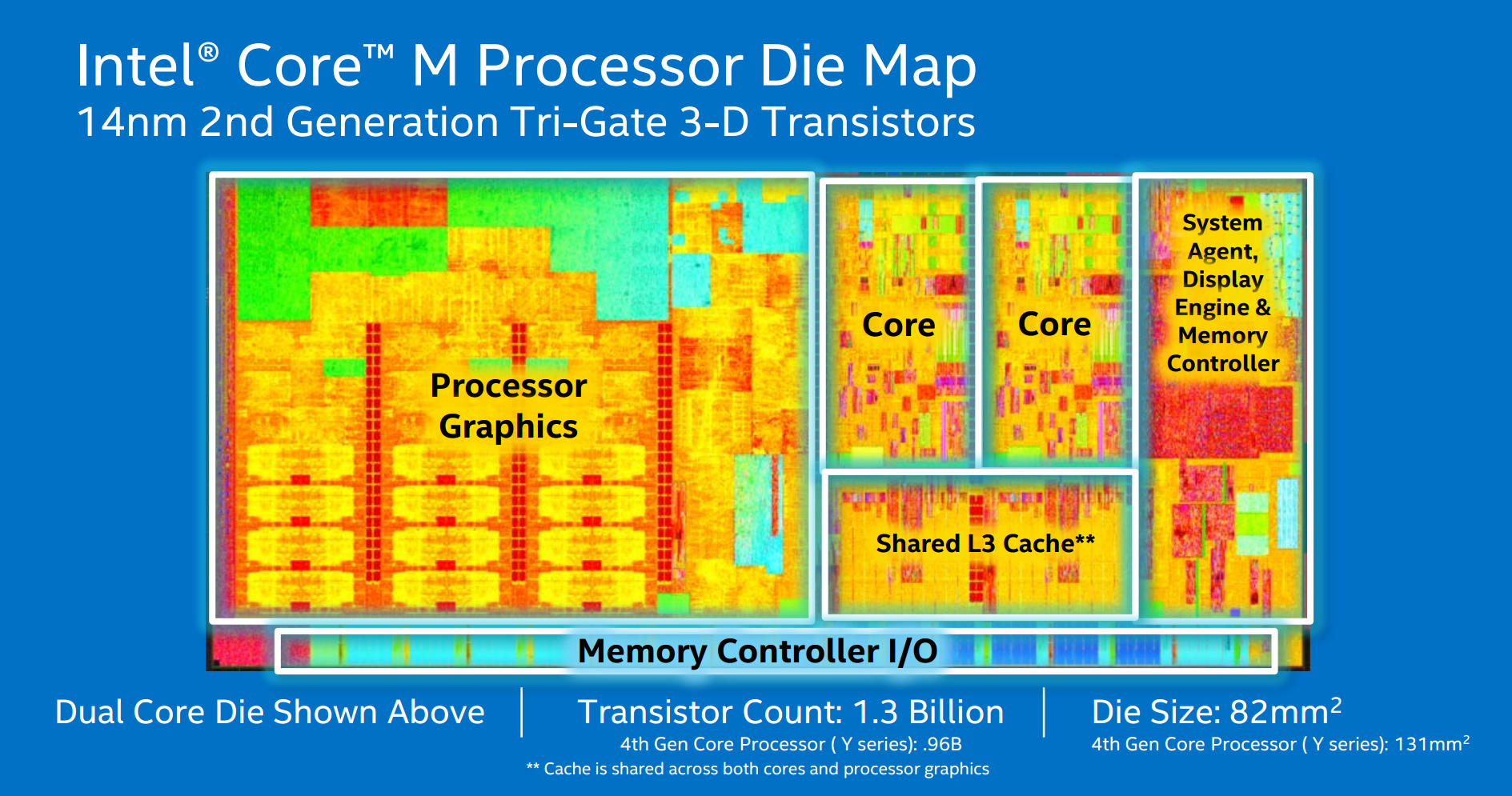Intel s core m strategy cpu specifications for 9mm for Control m architecture