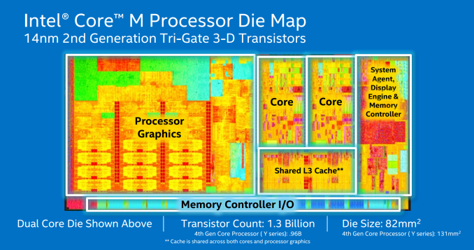 2%20 %20Die 575px Intel's Core M Strategy: CPU Specifications for 9mm Fanless Tablets and 2 in 1 Devices