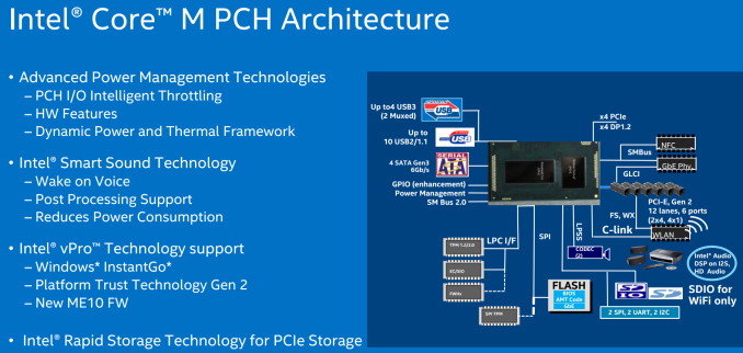 7%20PCH 575px Intel's Core M Strategy: CPU Specifications for 9mm Fanless Tablets and 2 in 1 Devices