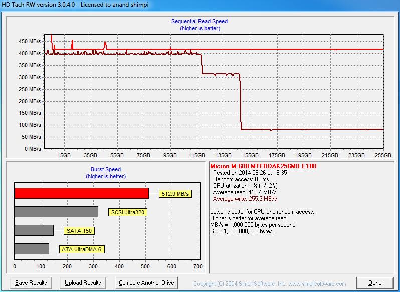 Micron M600 (128GB, 256GB & 1TB) SSD Review