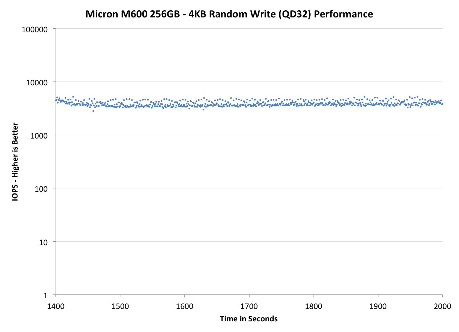 Micron M600 256GB