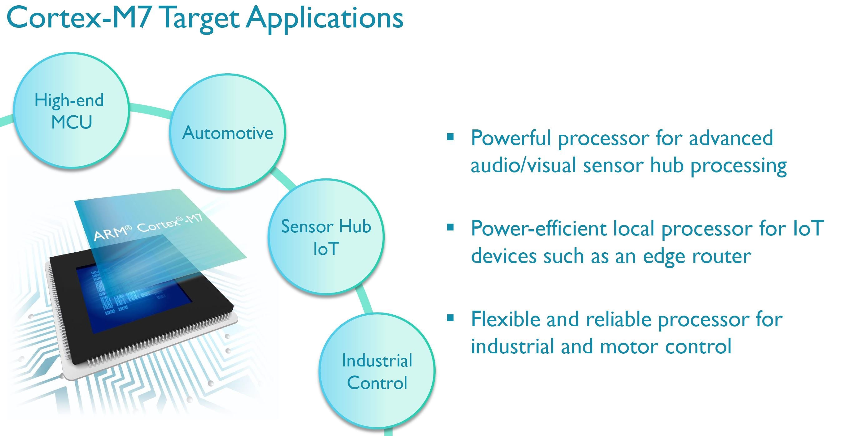 The Cortex M7 CPU - Cortex-M7 Launches: Embedded, IoT and