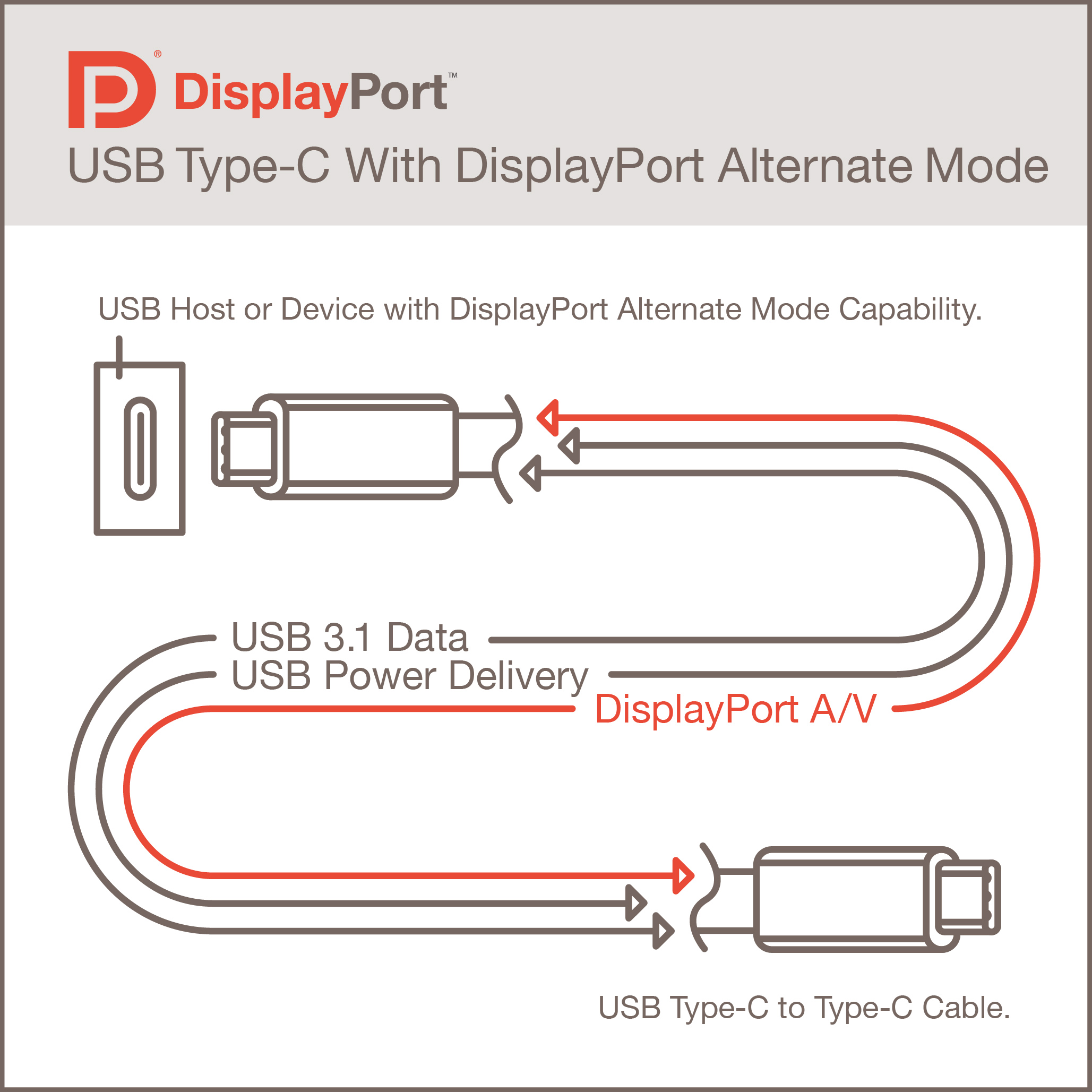 displayport alternate mode for usb type