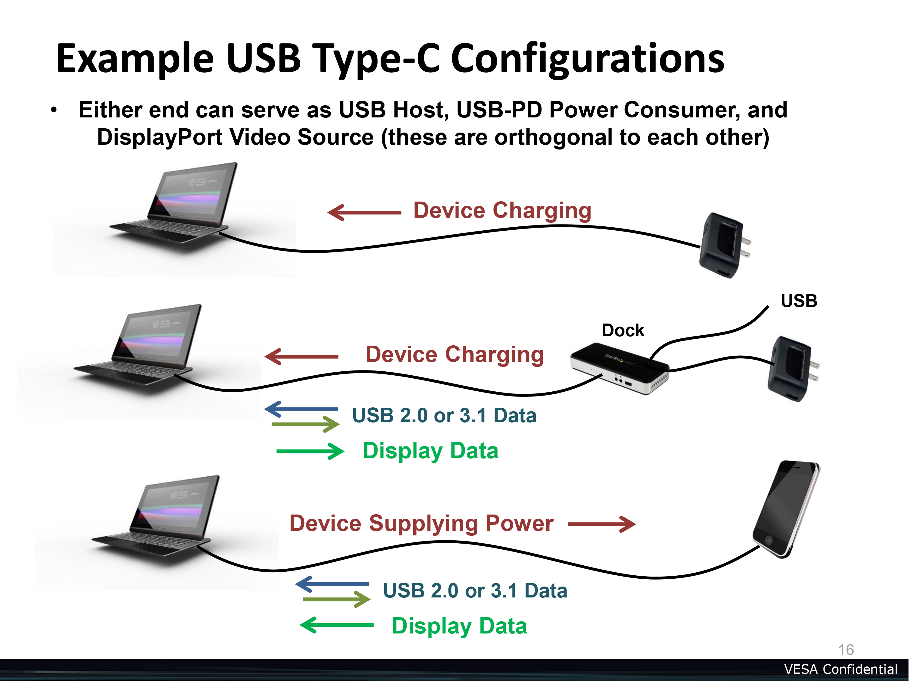 Displayport Alternate Mode For Usb Type C Announced Video Power Pinout Diagram The Ecosystem Future