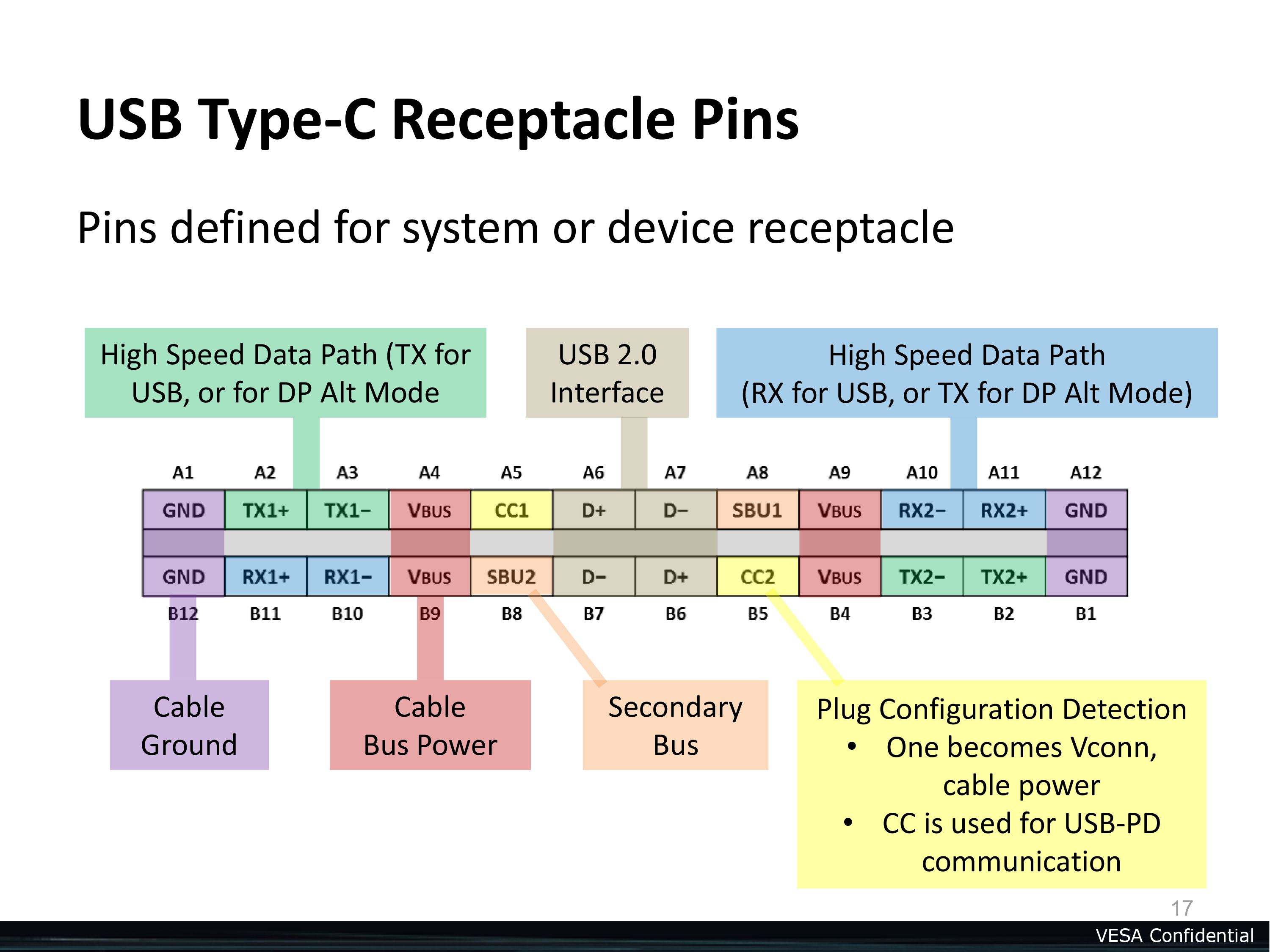 TypeCPins usb type c will carry power, data, and displayport video tested usb wiring diagram power at edmiracle.co
