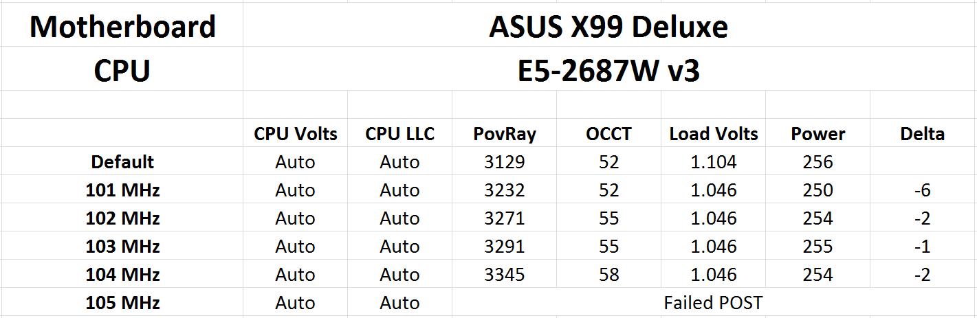 Market Positioning, Test Setup, and Overclocking? - Intel Xeon E5