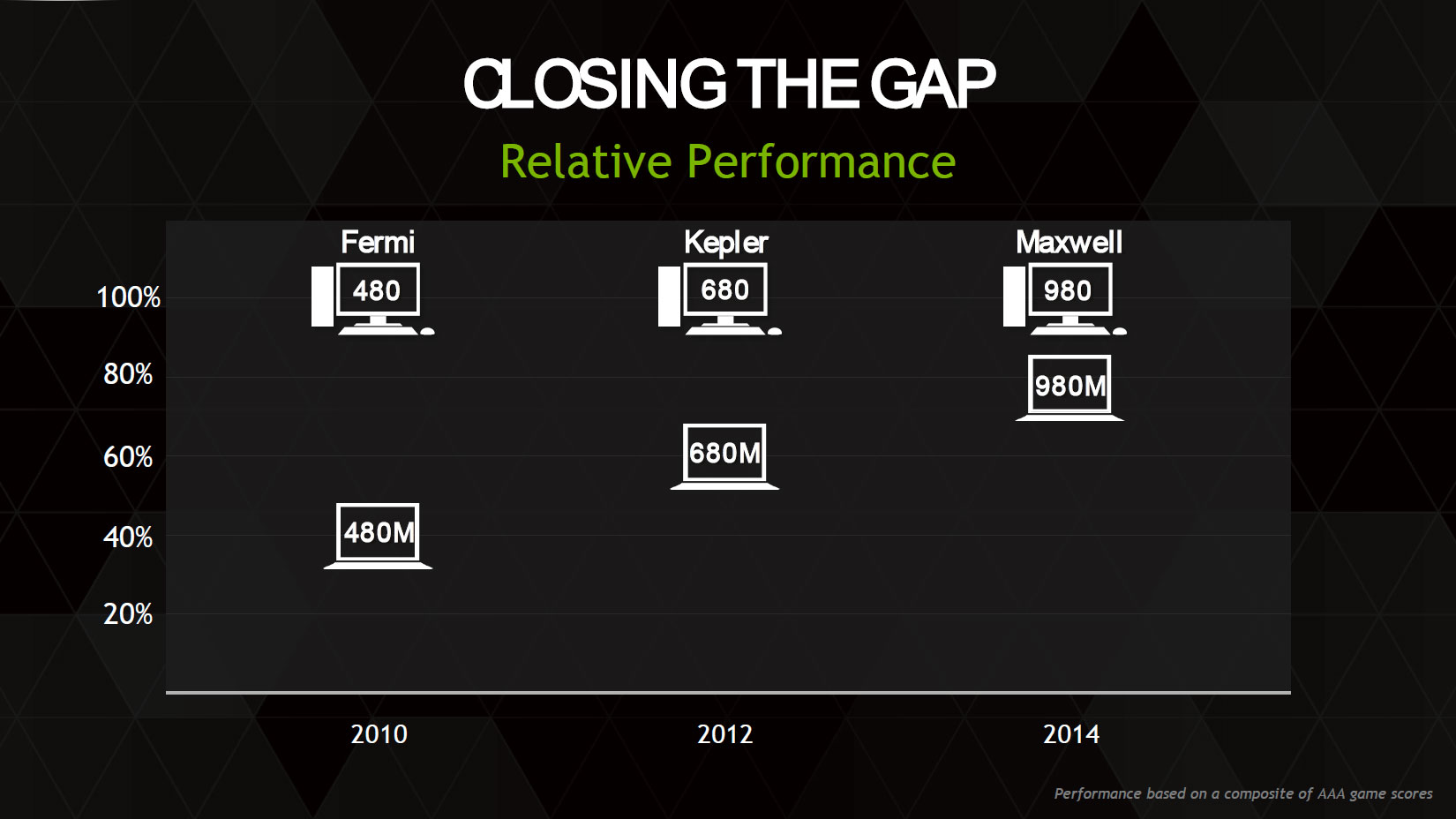 Closing the Performance Gap with Desktops - NVIDIA GeForce GTX 980M