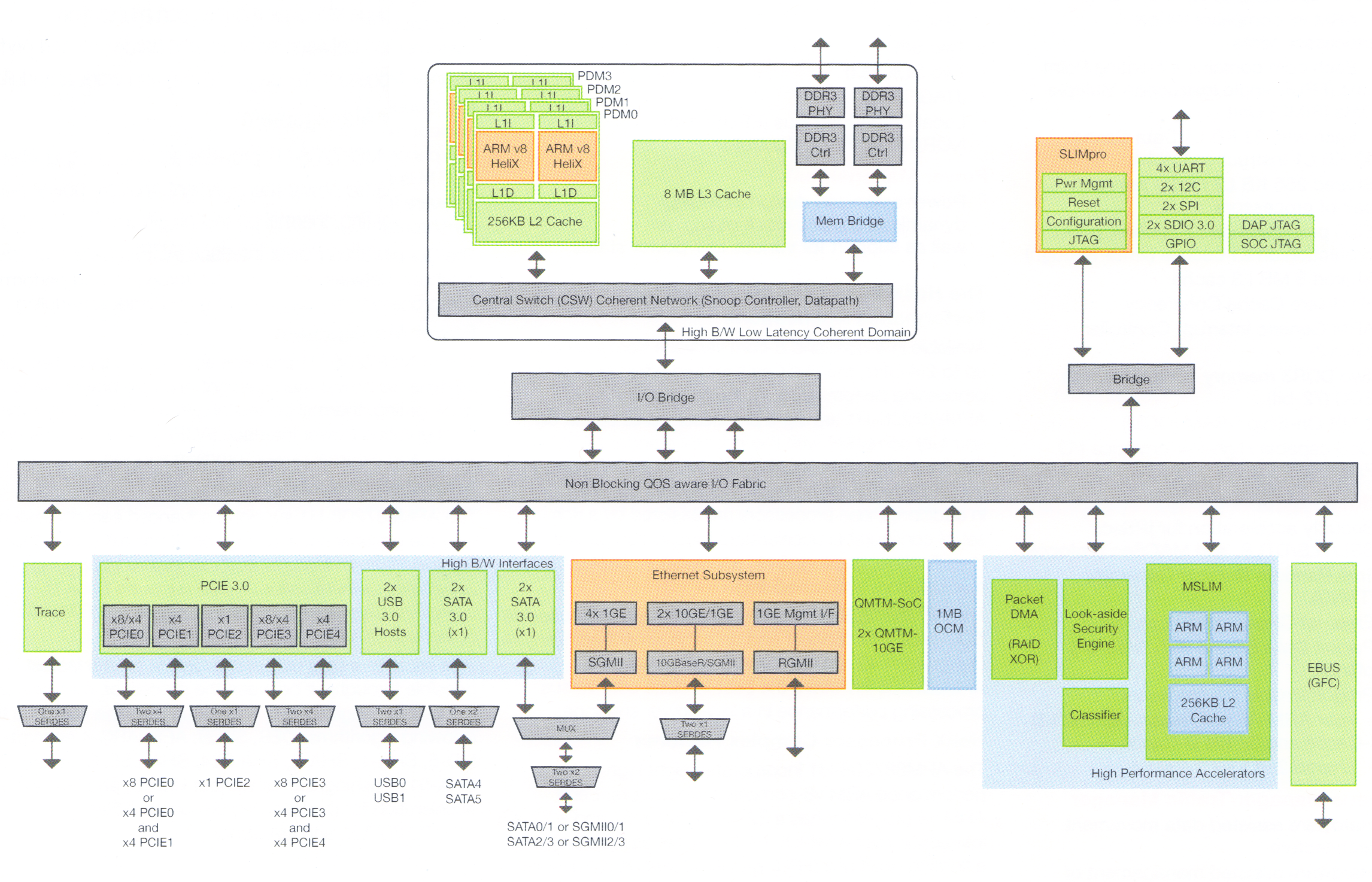 Armv8 Goes Embedded With Applied Micros Helix Socs Year 2 Block Diagram Micro