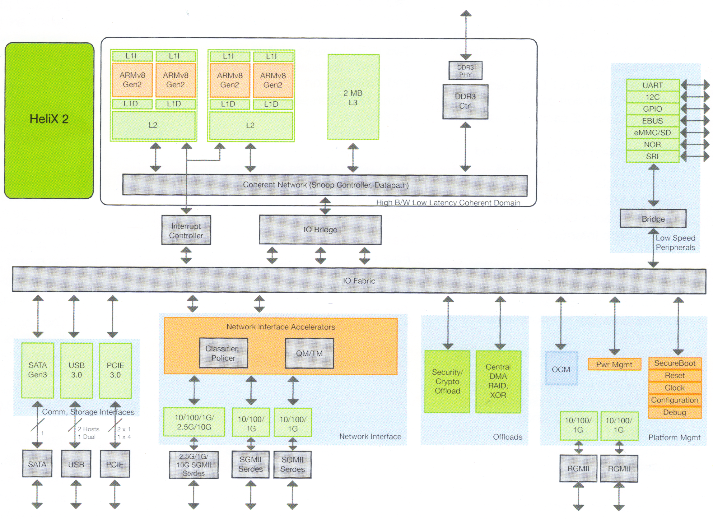 Htc One X Block Diagram Starting Know About Wiring Nokia Circuit Armv8 Goes Embedded With Applied Micro S Helix Socs Rh Anandtech Com