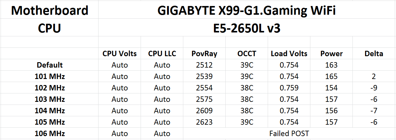 Intel Haswell-EP Xeon 12 Core Review: E5-2650L V3 and E5-2690 V3