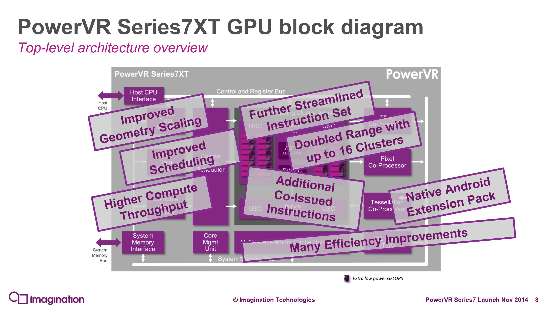 Imagination Announces Powervr Series7 Gpus Series7xt Series7xe Exynos 5 Octa Block Diagram