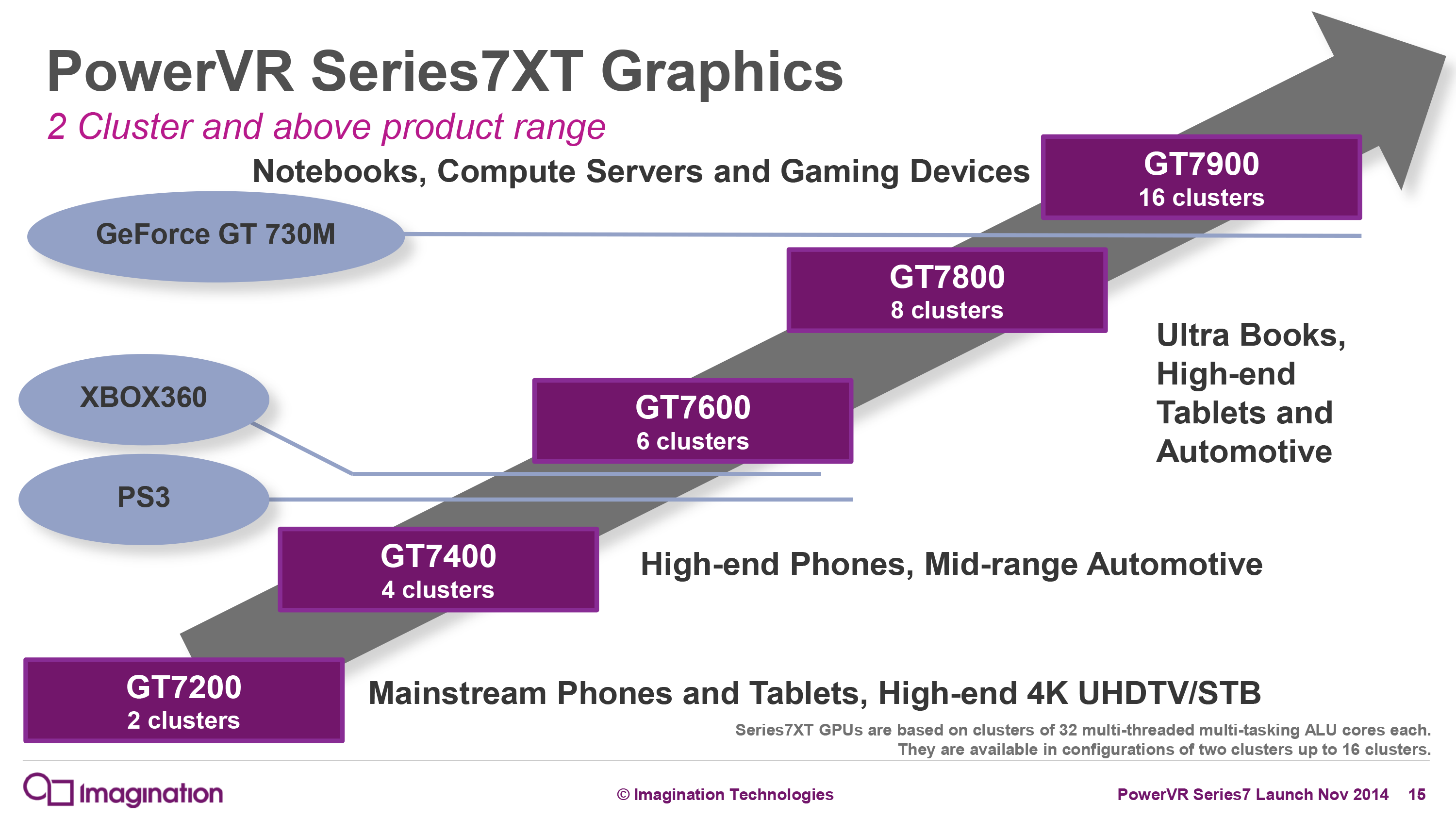 Apple A8xs Gpu Gxa6850 Even Better Than I Thought Ipad 2 Block Diagram