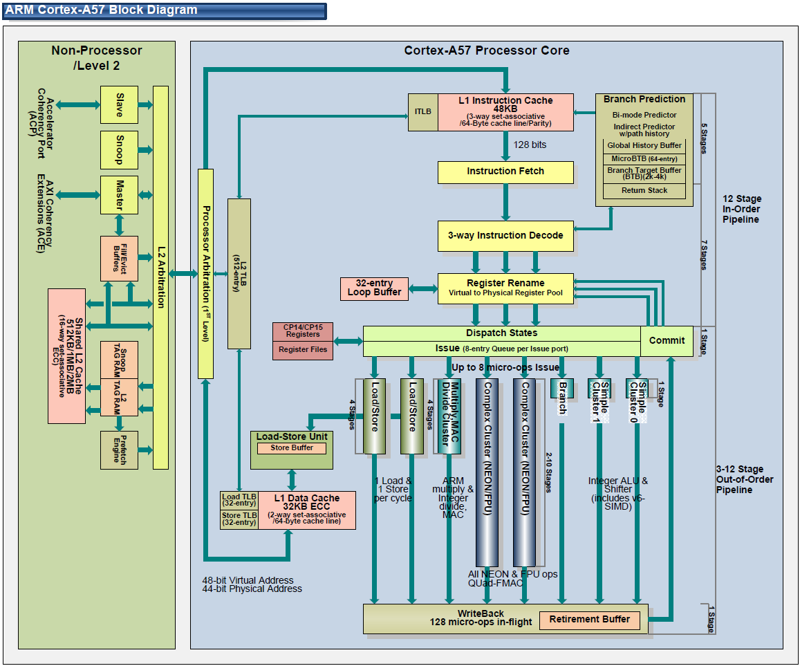 Arm Processor Block Diagram Pdf Arm Processor Architecture In