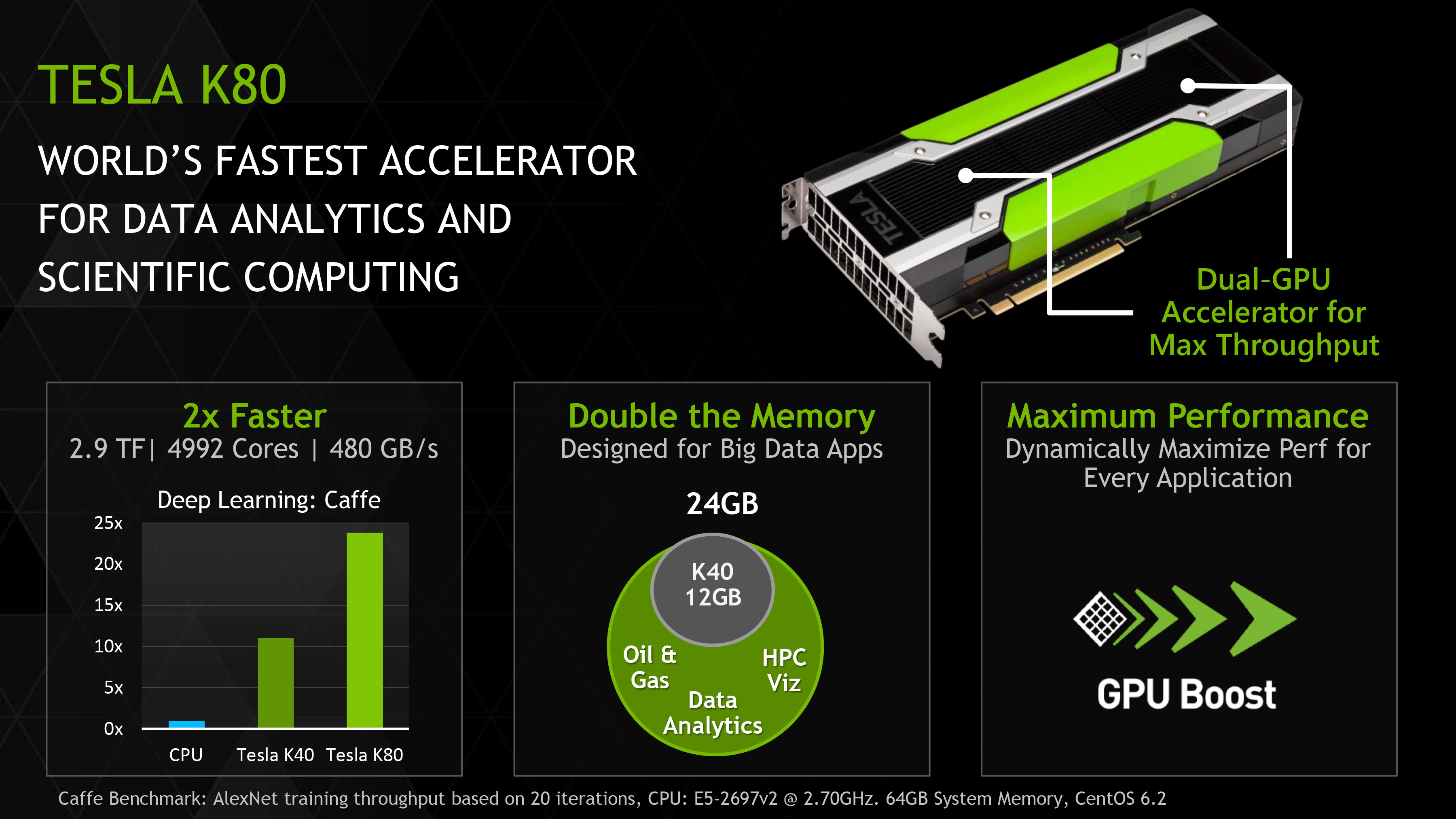 nvidia launches tesla k80 gk210 gpu. Black Bedroom Furniture Sets. Home Design Ideas