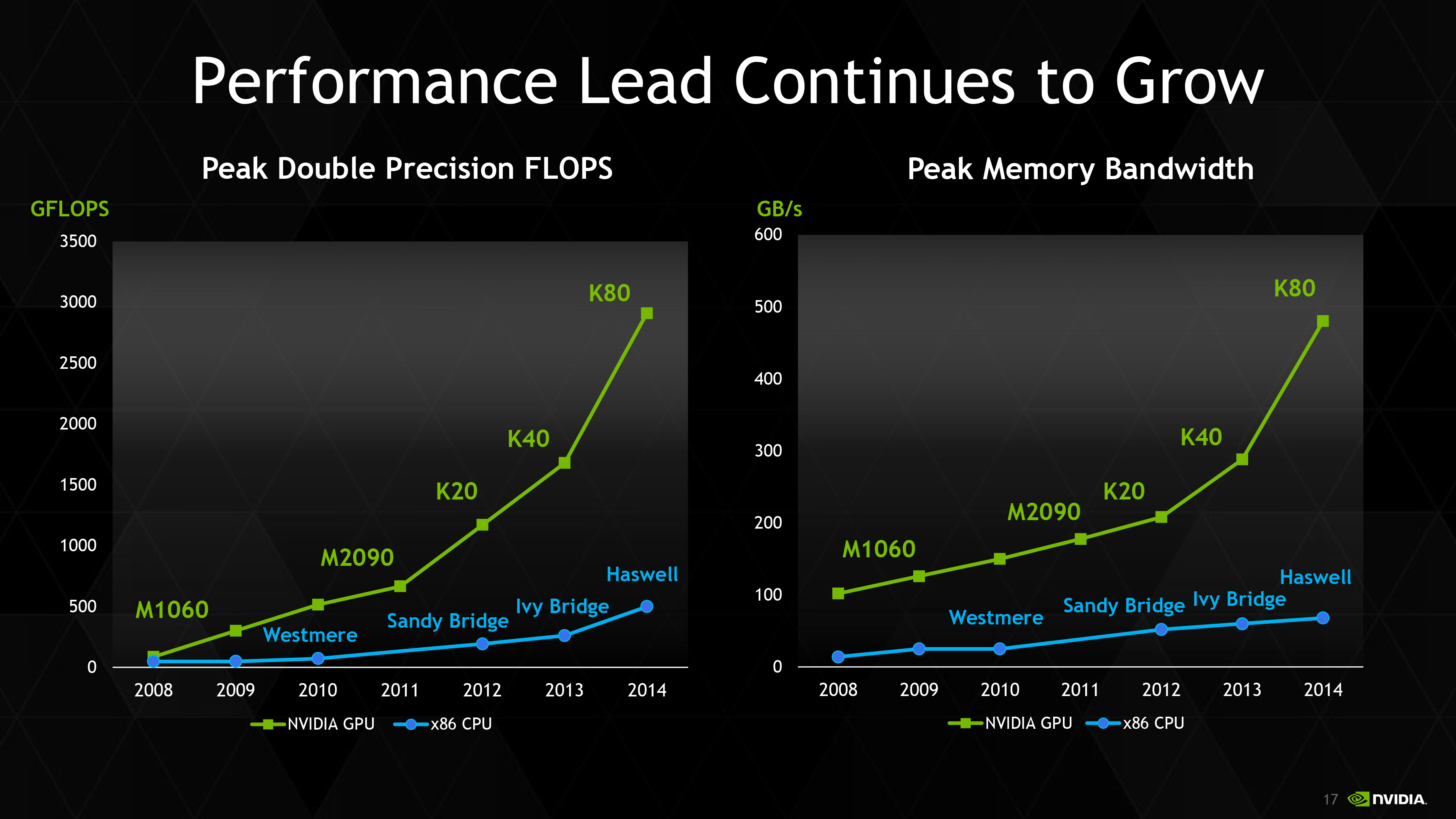 Nvidia Launches Tesla K80 Gk210 Gpu