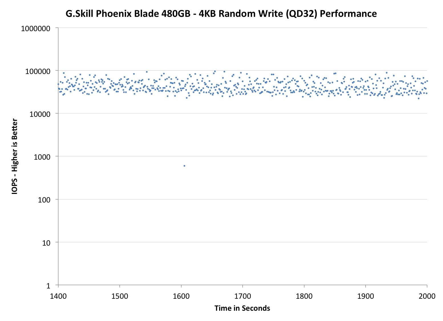 G.Skill Phoenix Blade 480GB