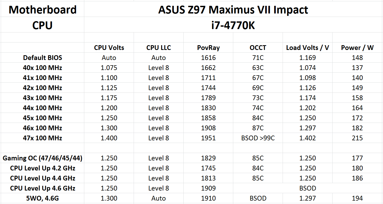 In The Box, Overclocking - ASUS Maximus VII Impact Review