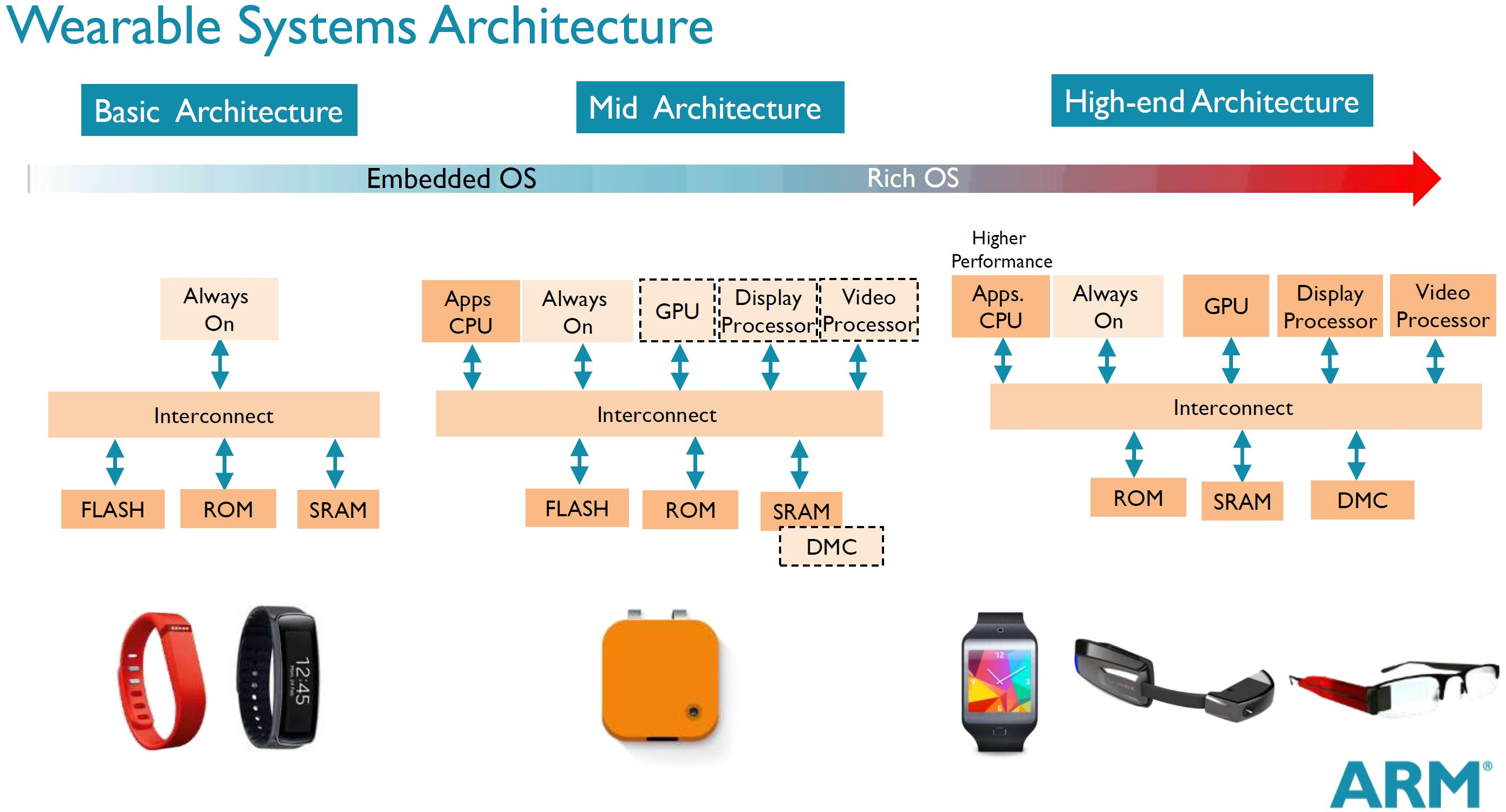 Wearables 2014 And Beyond
