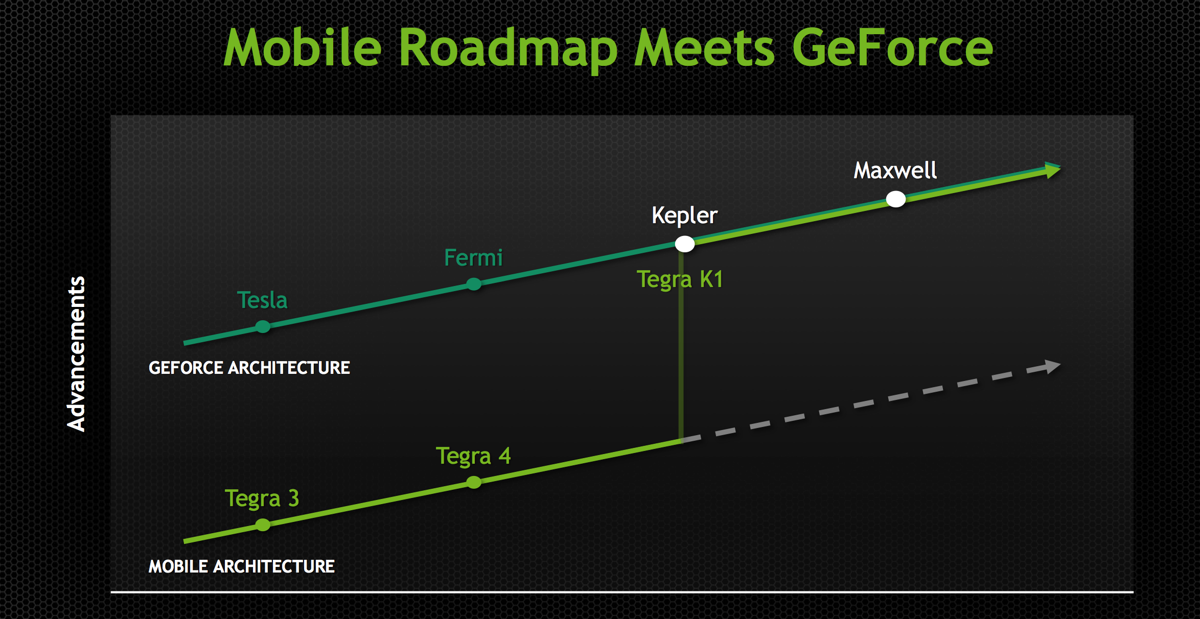 Tegra X1's GPU: Maxwell for Mobile - NVIDIA Tegra X1 Preview