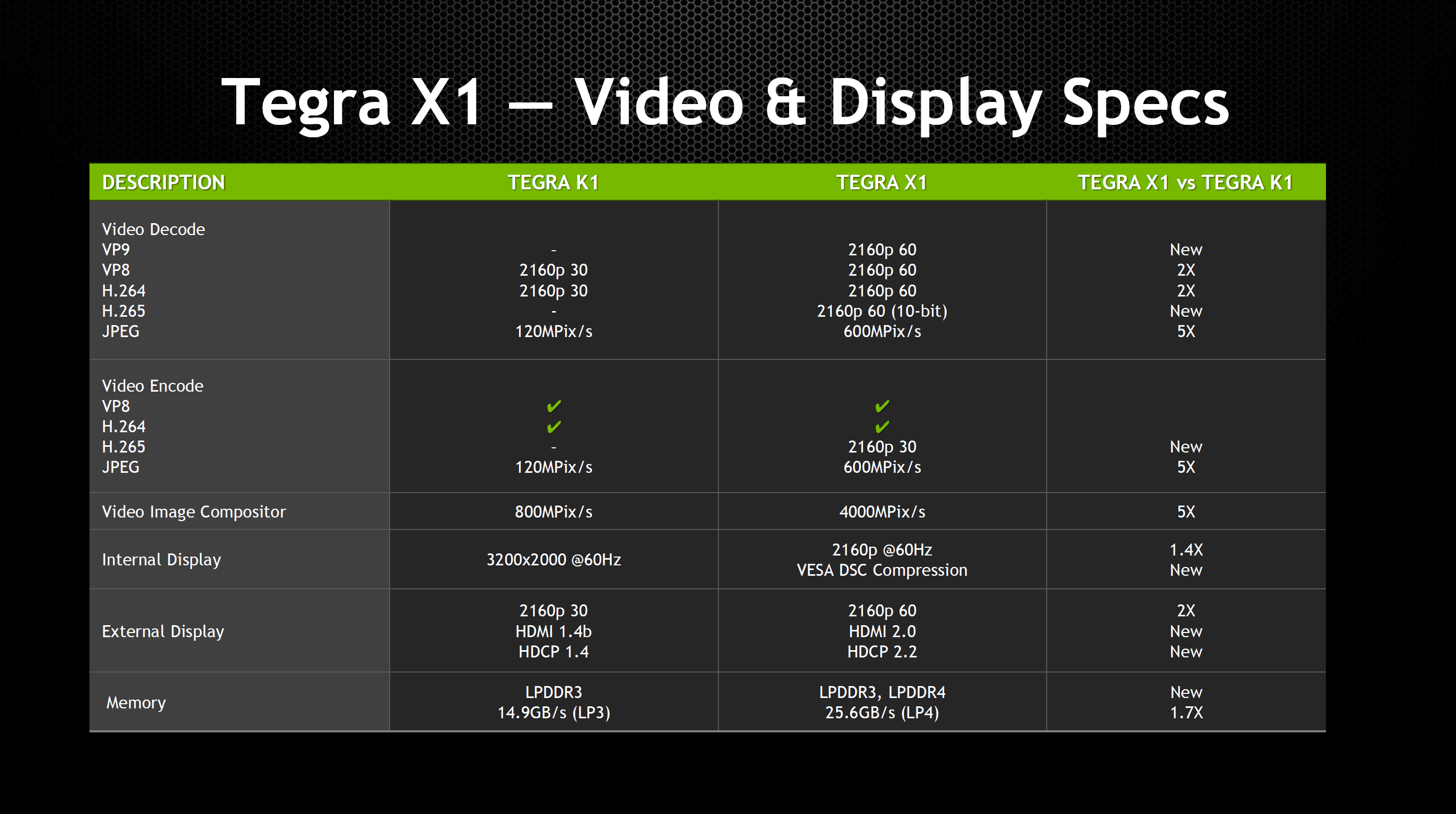 Nvidia tegra x1 preview amp architecture analysis