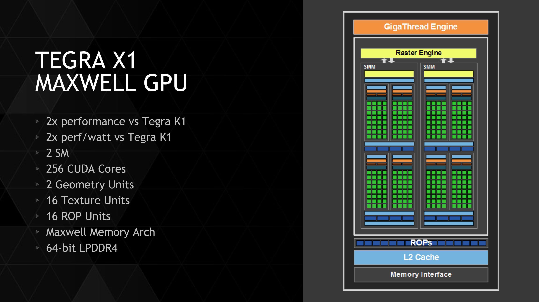 Tegra X1's GPU: Maxwell for Mobile - NVIDIA Tegra X1 Preview