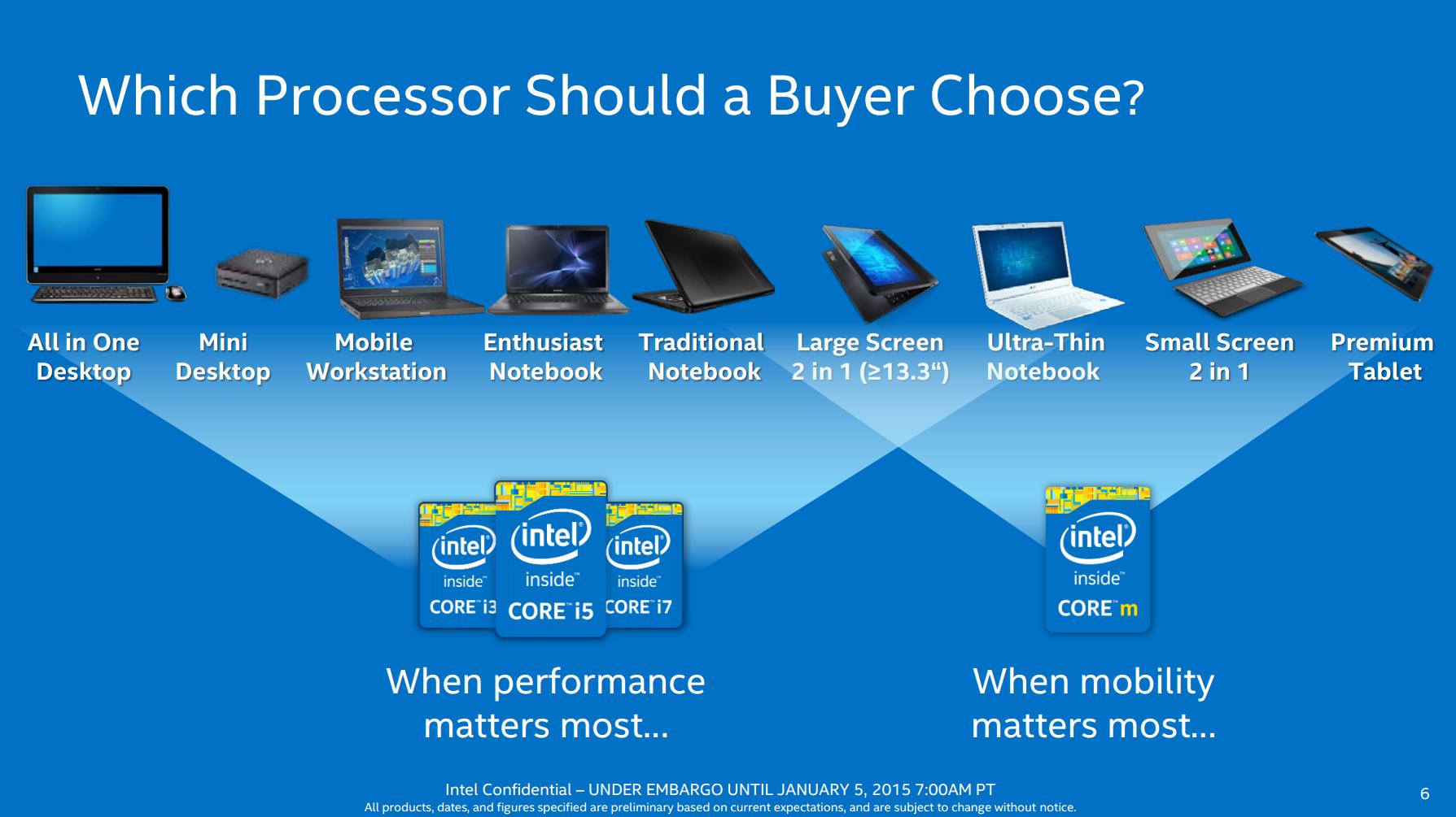 Intel m or u