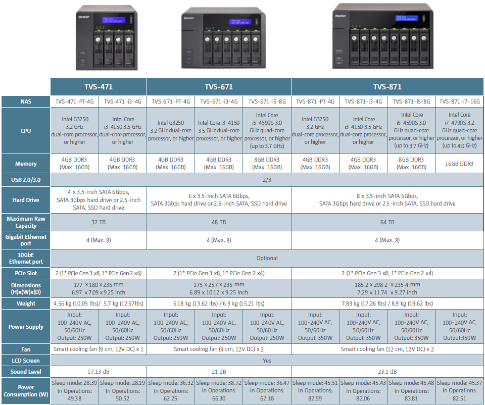 QNAP Releases Haswell-based TVS-x71 and Cortex-A15-based TS-x31+ NAS