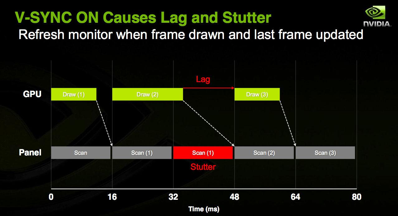 G-SYNC Gaming Experience at 4Kp60 - Acer XB280HK 4K G-SYNC Monitor ...