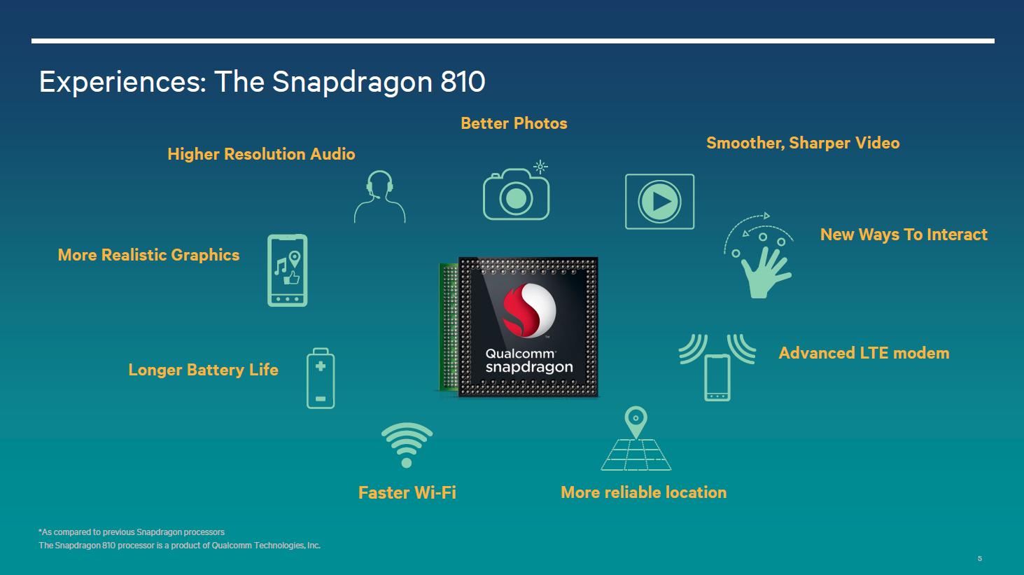 Understanding Qualcomms Snapdragon 810 Performance Preview Exynos 5 Octa Block Diagram