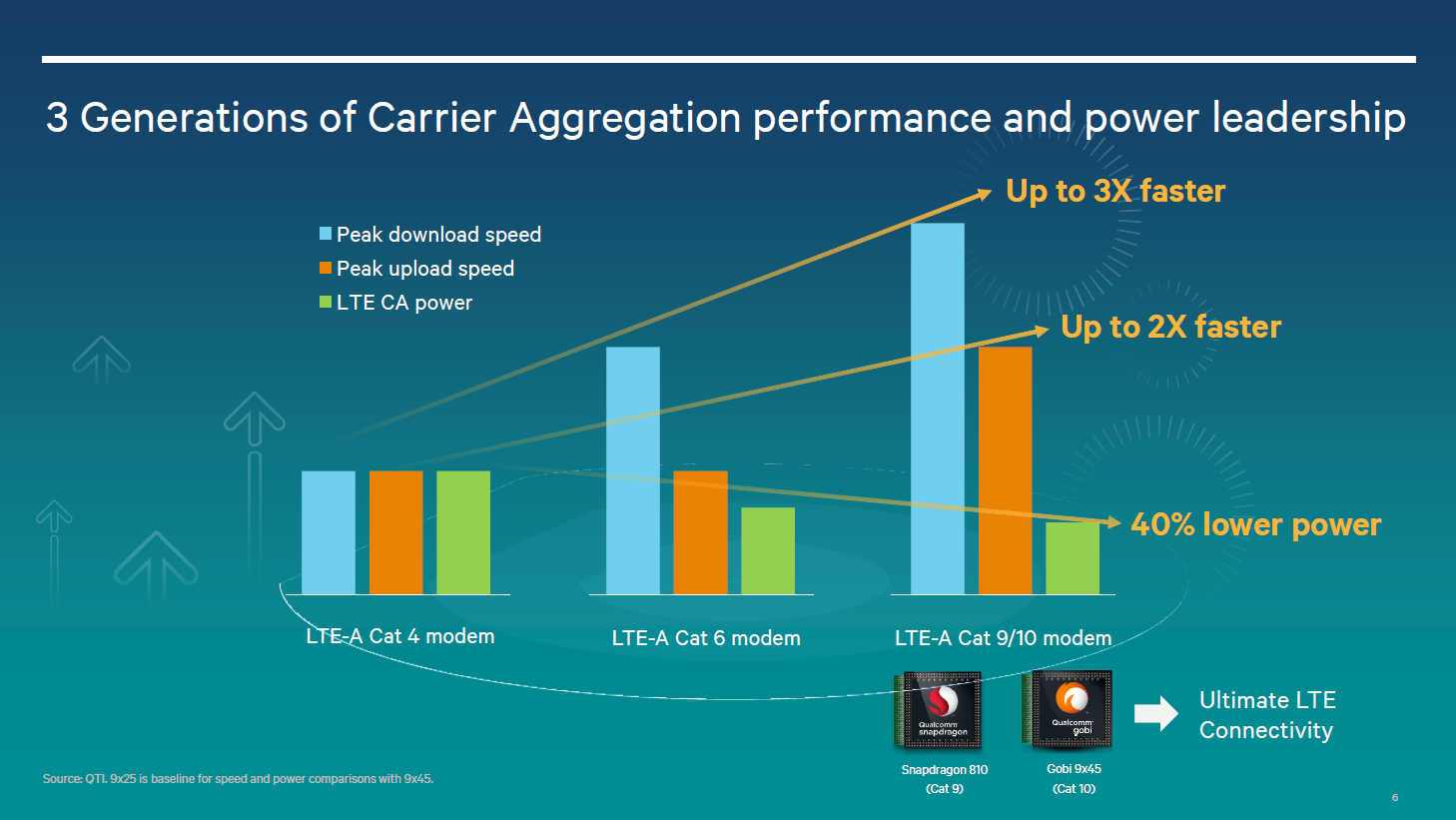 Understanding Qualcomms Snapdragon 810 Performance Preview Exynos 5 Octa Block Diagram On The Rf Side Of Things Qualcomm Is Introducing A New Category 9 Modem That Built Into In Our Experience An Integrated Does