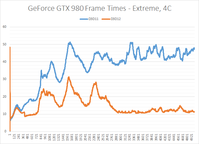 Frame Time Consistency & Recordings - The DirectX 12 Performance